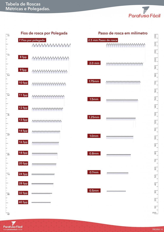 Tabela de Roscas Métricas e Polegadas