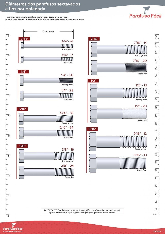 Diâmetro dos Parafusos Sextavados e Fios por Polegada